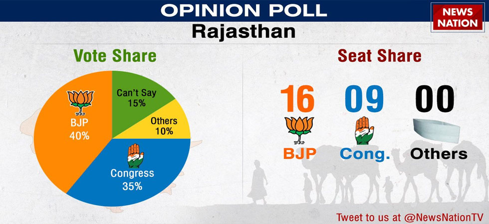 Rajasthan Opinion Poll: BJP likely to get 16 seats, Congress