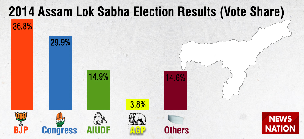 2019 Lok Sabha Election Analysis: What happened in Assam in 2014