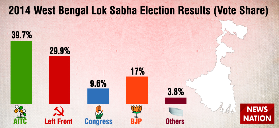 2019 Lok Sabha Election Analysis: What happened in West