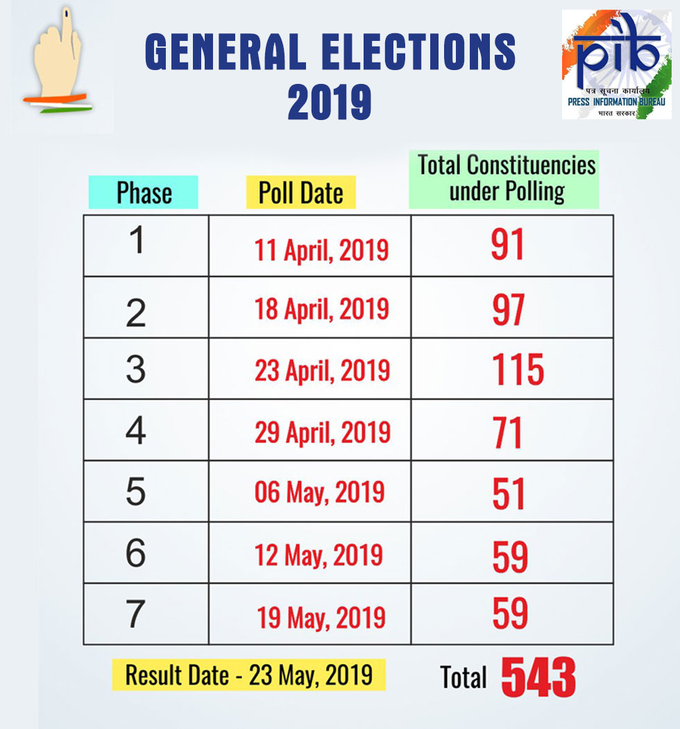 Lok Sabha Elections 2019: When will you vote? Know poll