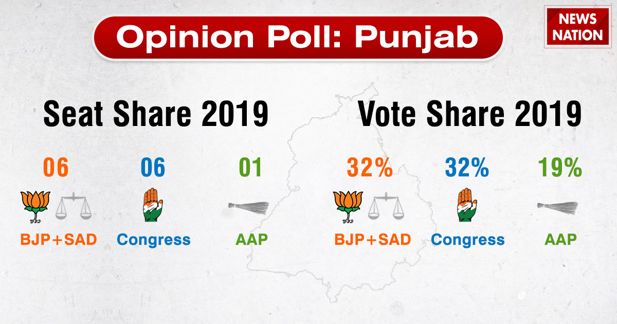 2019 Lok Sabha Election Analysis: What happened in Punjab in