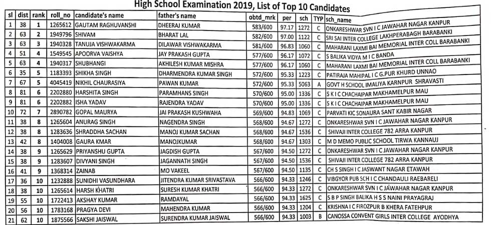 UP Board Results 2019: Tanu Tomar tops class 12, Gautam Raghuvanshi
