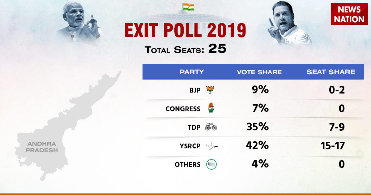 Lok Sabha Elections Exit Poll 2019: Will Modi return to