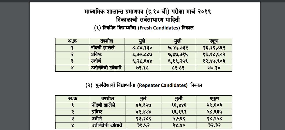 LIVE Maharashtra Board SSC Result 2019, MSBSHSE Class 10th